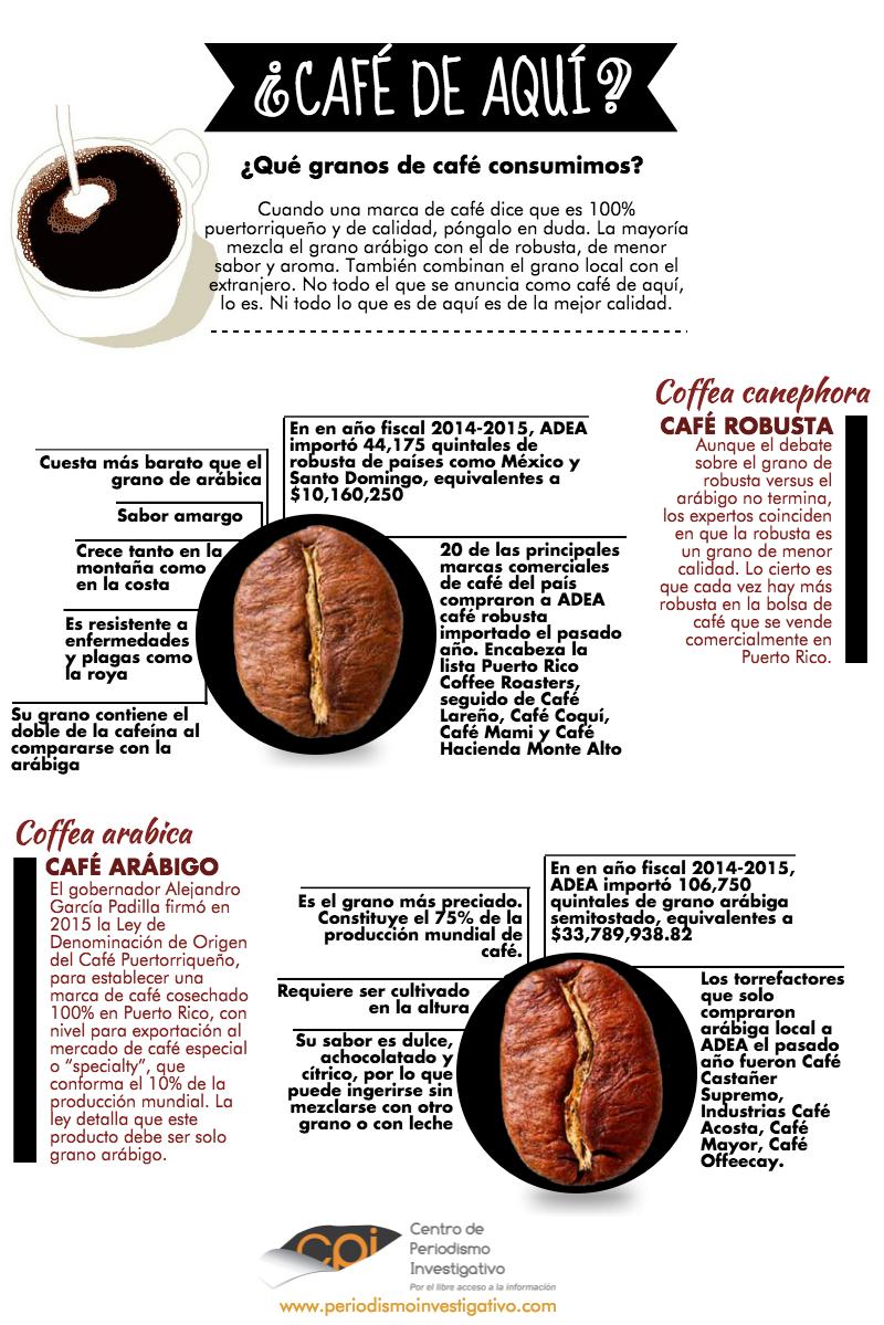 Infografía Café de aquí